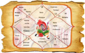 horoscope in ahmedabad